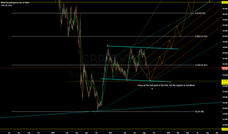 GBPJPY: GBPJPY Consolidation