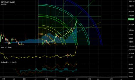 XBTEUR: gannchart bitcoin euro