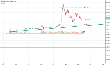 LTCUSD: Litecoin LTC USD - Good Under $147