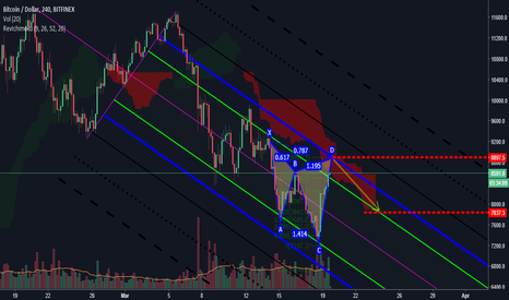 BTCUSD: BTC bulls have enough power to push the Walls?