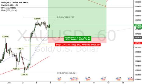 XAUUSD: GOLD 1H/4H Long Outlook
