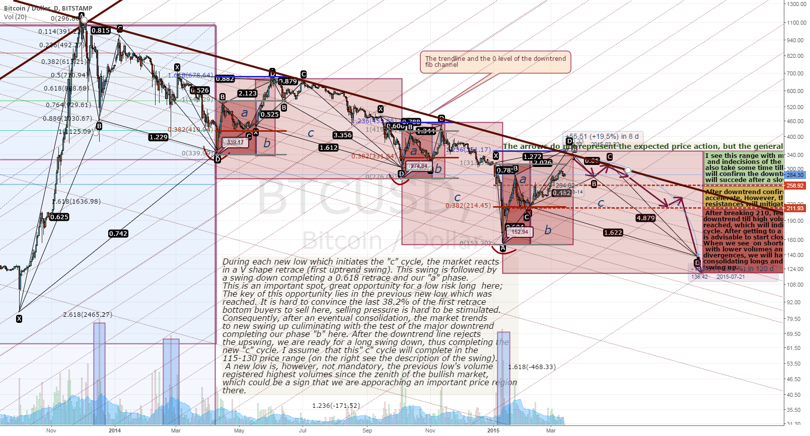 BTC 3 Year Trend Perspective