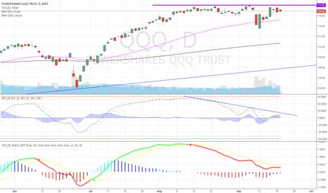 QQQ: Negative divergence in QQQ