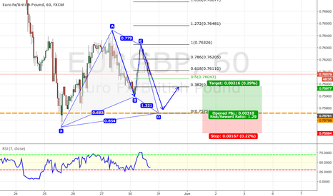 EURGBP: EURGBP 1H Gartley Pattern And Structure Potential Buy