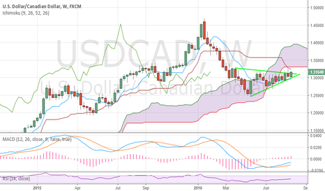 USDCAD: Steve's Trade of the Week: Long USDCAD