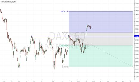 DAX: Long Dax 13220