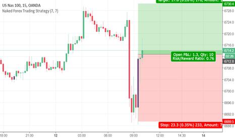 NAS100USD: LOng on pivot point bounce NASDAQ 100 should reach R1