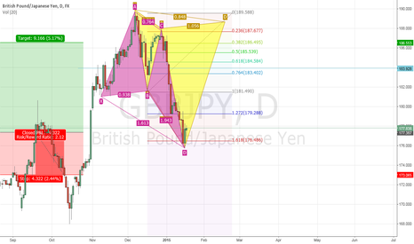 GBPJPY: Going Long for the 0.382 target (900 points)