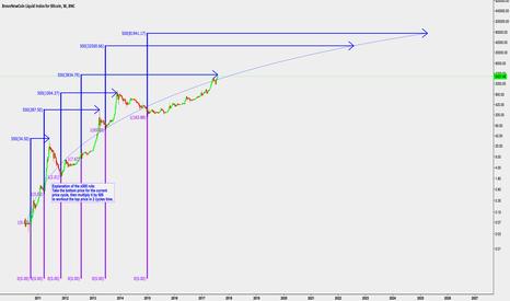 BLX: Bitcoin's Odd, But Consistent x500 Rule
