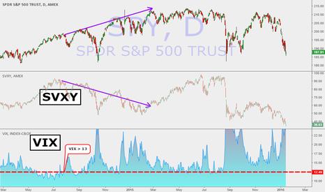 SPY: Short SVXY durring high VIX periods