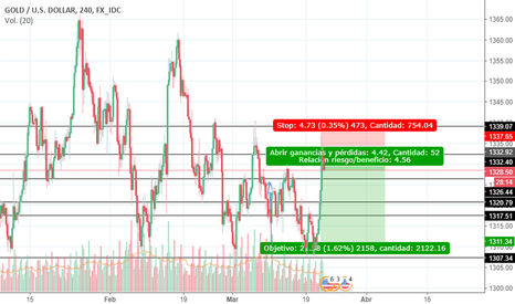 XAUUSD: GOLD SELL (ANALISIS TECNICO)