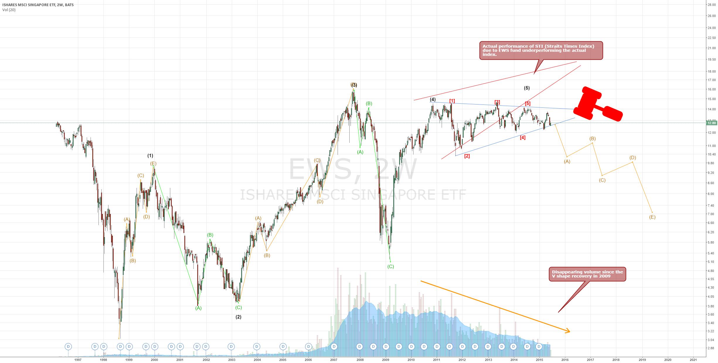 Is the STI (Singapore) close to a massive collapse?