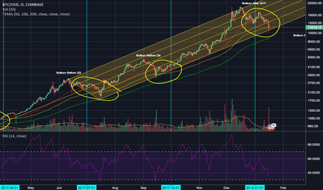 BTCUSD: Just Know The Days of the Year