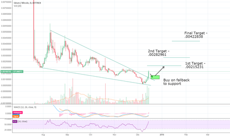 QTUMBTC: QTUM/BTC - About Freaking Time for a New Market Cycle