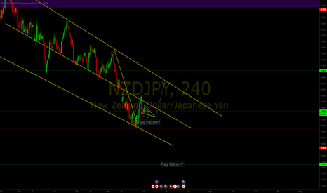 NZDJPY: Potential flag pattern in NZDJPY