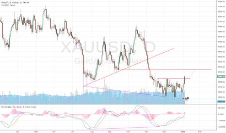 XAUUSD: retracement on gold