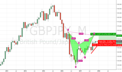 GBPJPY: GBPJPY BUY TO COMPLETE BAT PATTERN