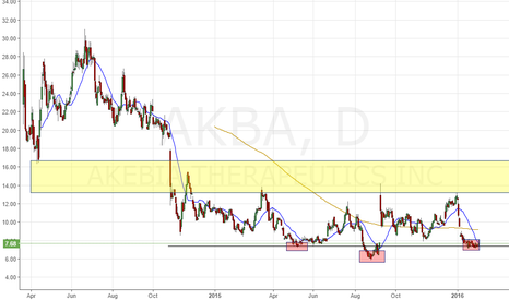 AKBA: Support Bounce and Reverse H&S for AKBA