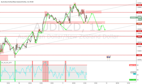 AUDNZD: head and shoulders forming