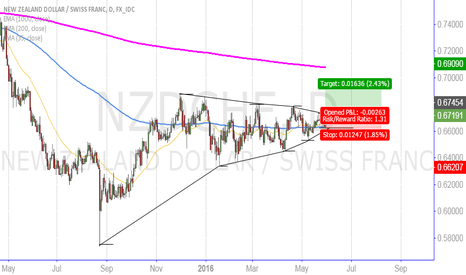 NZDCHF: NZDCHF long on break