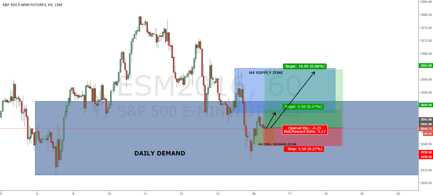 ES H1: H1 ORIGINAL DEMAND ZONE LONG