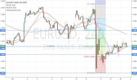 EURUSD: Long at 20 BAR MA