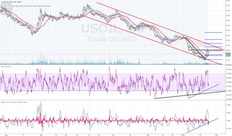 USOIL: Oil Channel
