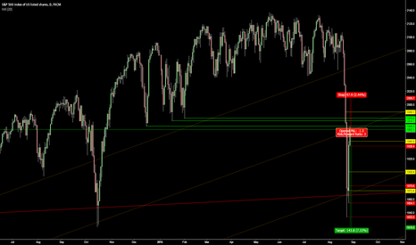 SPX500: Short S&P here to take the stop below October 2014 low