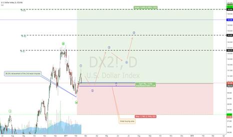 DX2!: Dollar Index looking attractive?