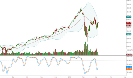 SPY: Downtrend continues on ETF