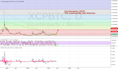 XCPBTC: Counterparty [XCP] - The exponential late bloomer