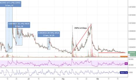 LGDBTC: Legends LGD trading idea