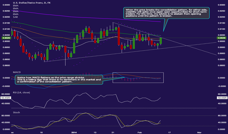 USDCHF: Consolidation and great times ahead on the USDCHF