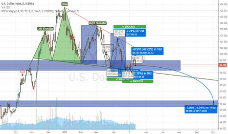 DX1!: Decrease Dollar Index