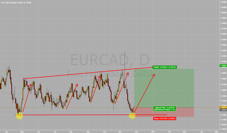 EURCAD: Long EUR/CAD at Double Bottom