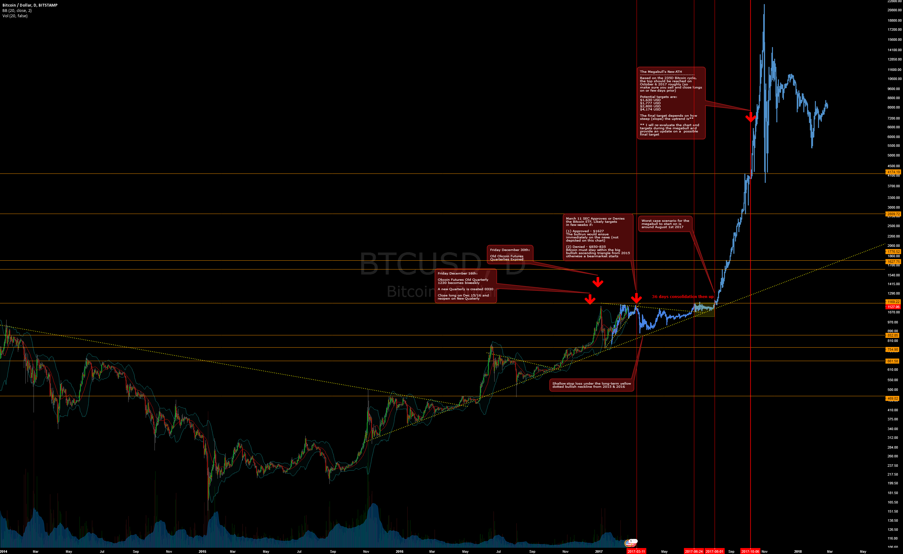 Potential Next Bitcoin Megabull Cycle - August 2017