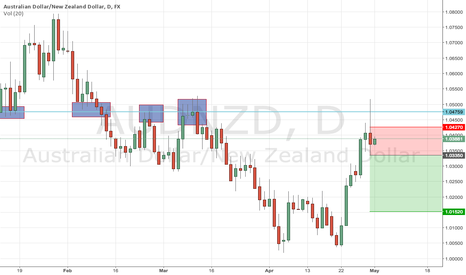AUDNZD: AUDNZD - Lots of Room to Fall