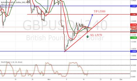 GBPUSD: GBP Buy