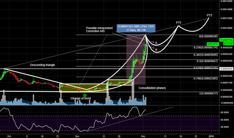 EMC2BTC:  EMC2 + 485.12% IN 8 DAYS AND THEIR POSSIBLE TARGETS