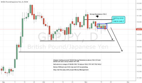 GBPJPY: Gbpjpy sell advice seems hold below its resistance 150.3