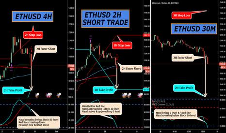 ETHUSD: ETHUSD 2H Short Trade