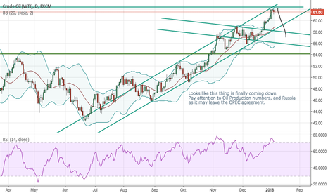 USOIL: A revenge for Bears in Crude Oil