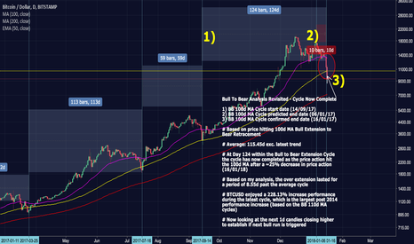 BTCUSD: BTCUSD 100d MA Bull to Bear Analysis | Cycle Completed | Jan 17