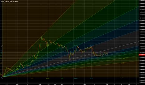 STRATBTC: Optimistic Long STRAT Scenario...Levels just seem to match up
