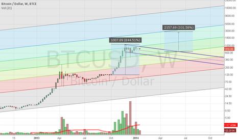 BTCUSD: Bitcoin flag pattern