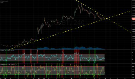 LTCXBT: Triangle Formation - Decision point inbound