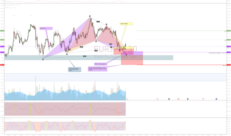 EURJPY: Overlapping Gartley and Bat / opportunity in EURJPY77