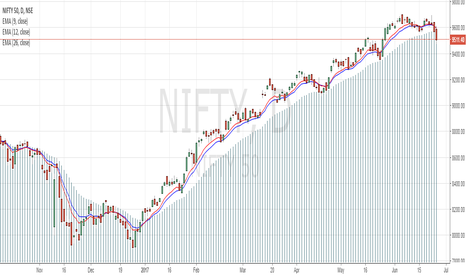 NIFTY: Nifty Intra day and positional trades made easy.
