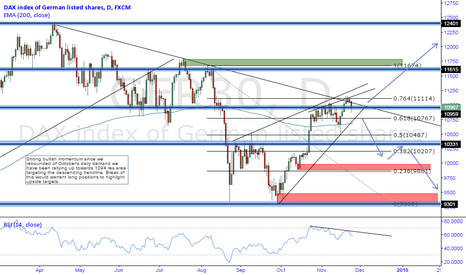 GER30: DAX Index [GER30] Daily Perspective