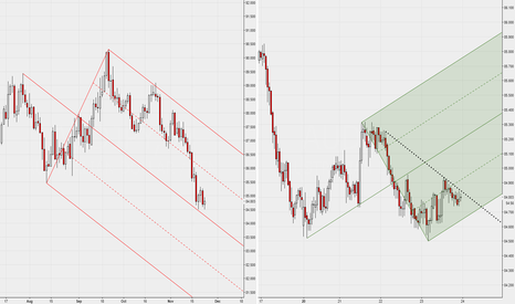 AUDJPY: Daily+1H with Median Lines